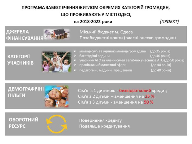 В Одессе планируют одобрить региональную жилую программу на пять лет