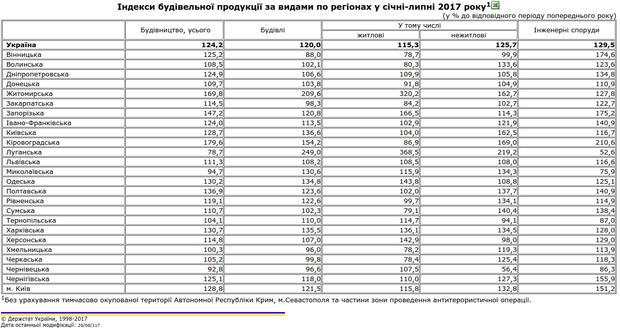 Індекси будівельної продукції України по регіонах у січні-липні 2017 року